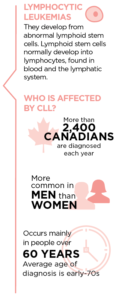 Lymphomatic leukemia facts