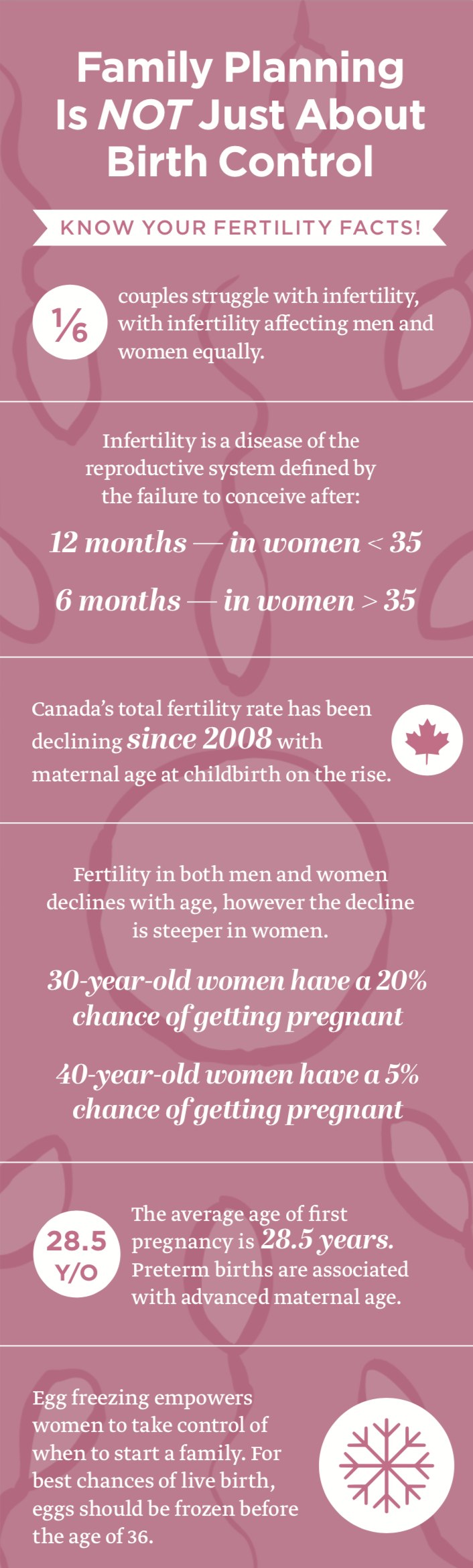 Infographic: Family planning is not just about birth control