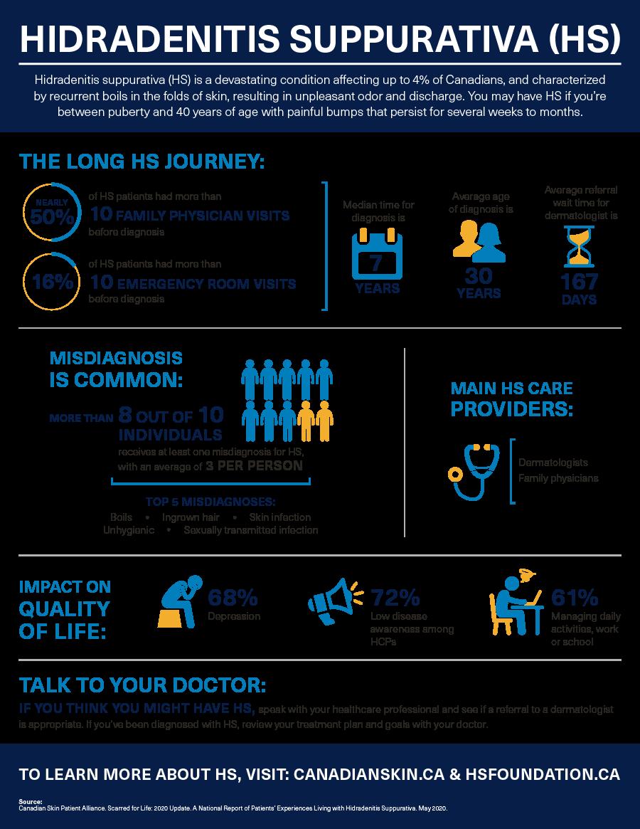 HS Awareness infographic