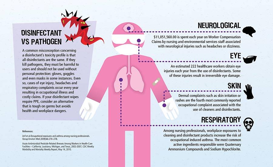 Virox No Glove No Love Infographic