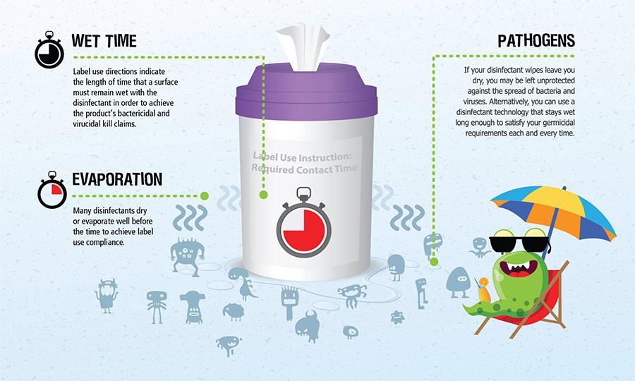 Virox Premature Evaporation Infographic 2