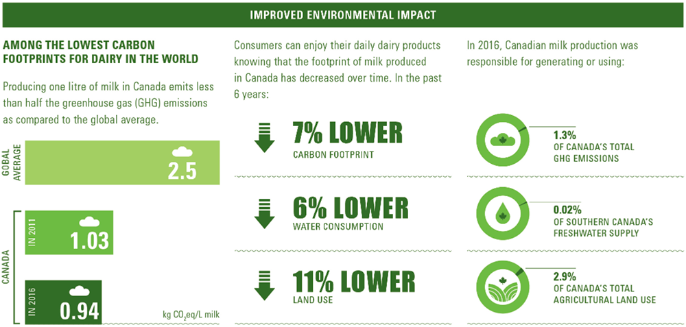 Improved Environmental Impact