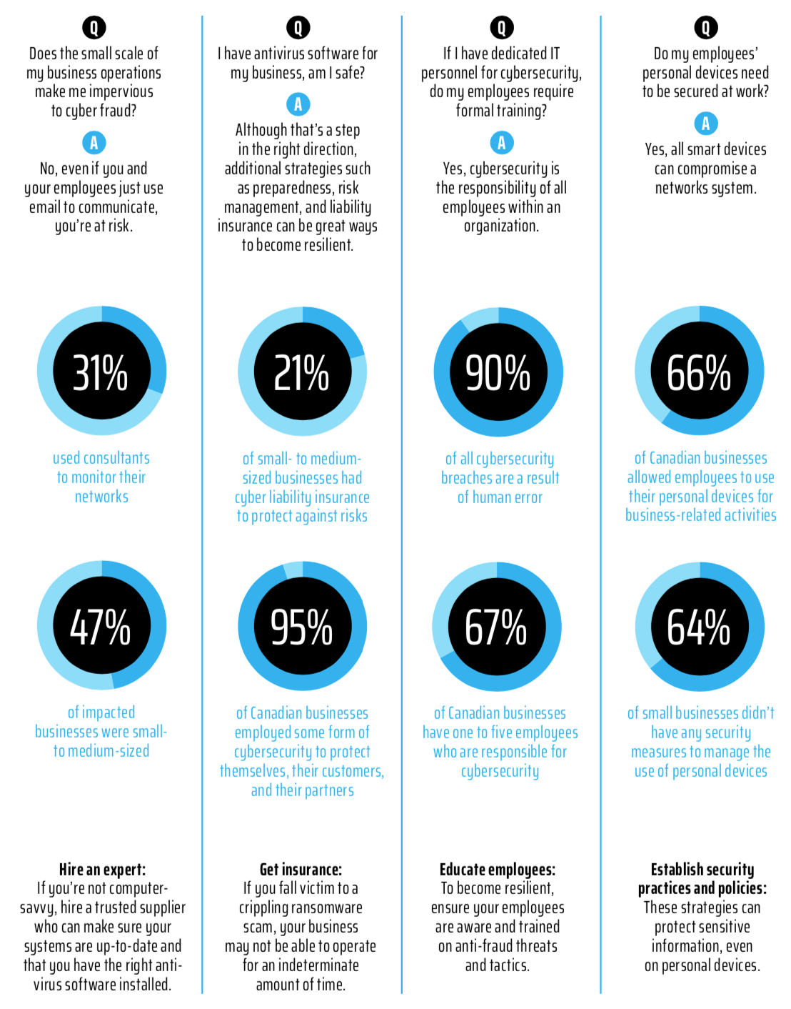 Infographic titled Cybercrime and Your Business: Criminal Threats and What to Do About Them