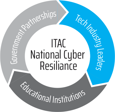 ITAC National Cyber Resilience infographic