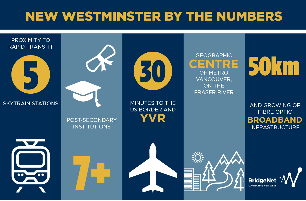 Infographic: New Westminster by the numbers