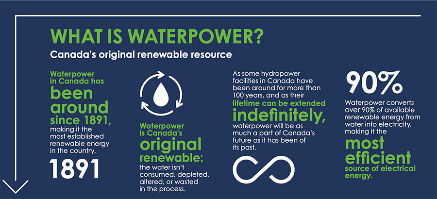 What is Waterpower?