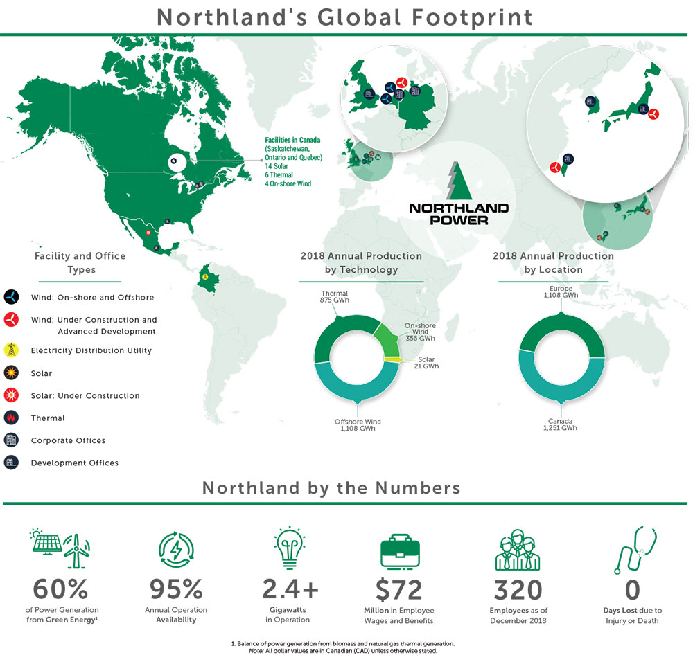 Northland's Global Footprint infographic