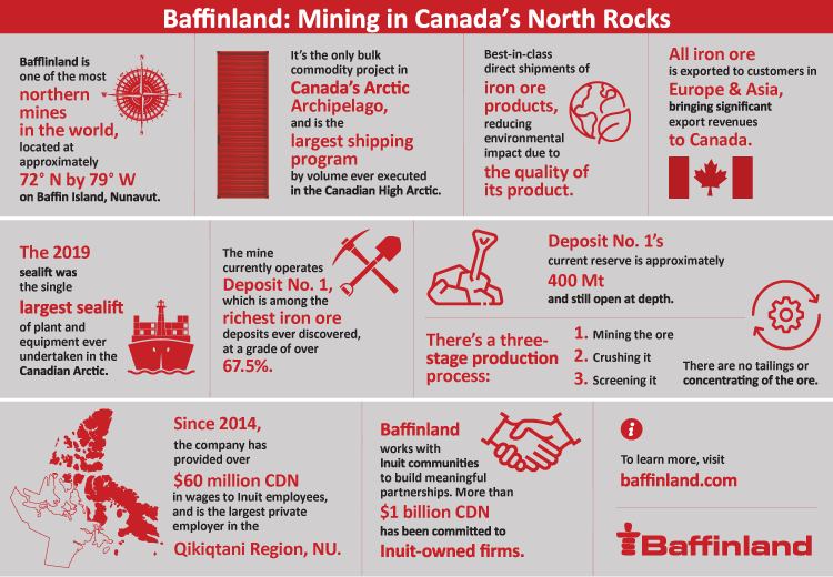 Baffinland: Mining in Canada's Northern Rocks infographic