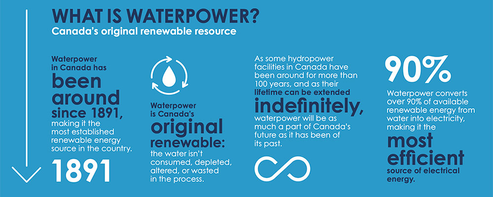 WaterPower Canada infographic 1