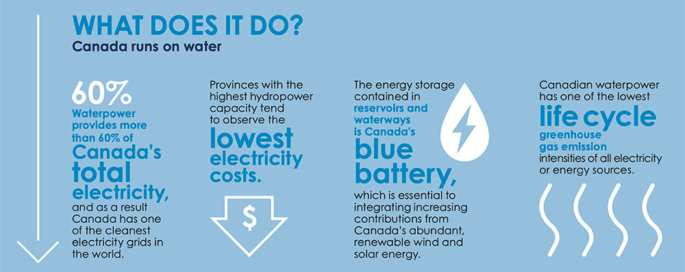WaterPower Canada infographic 2