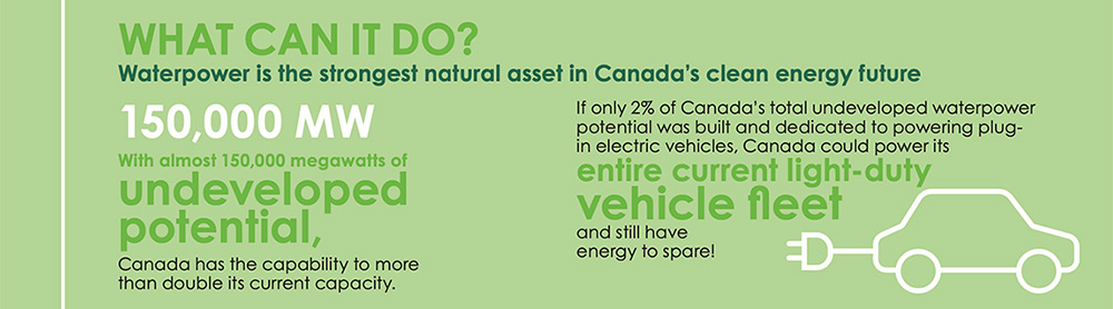 WaterPower Canada infographic 3