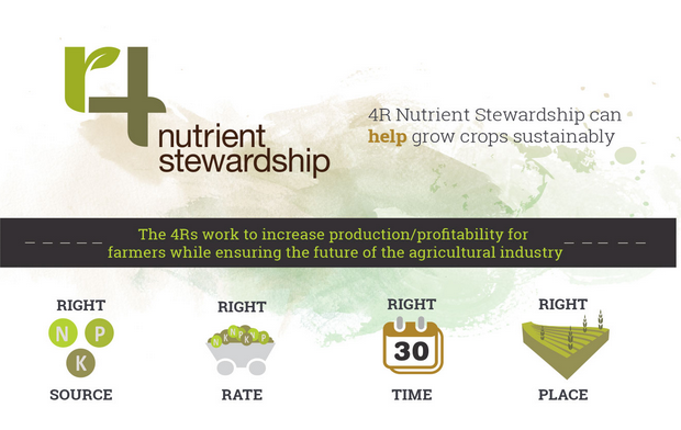 Fertilizer Canada 4R Nutrient Stewardship Program infographic