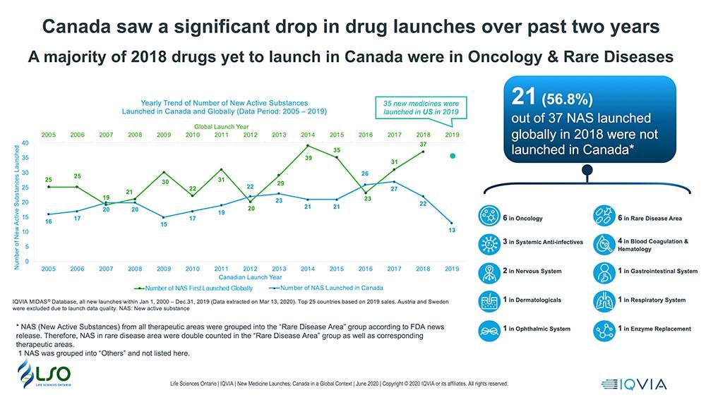 Life Sciences Ontario infographic