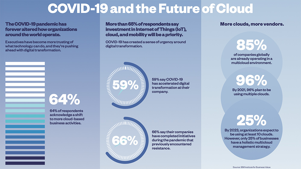 COVID-19 and the Future of Cloud infographic