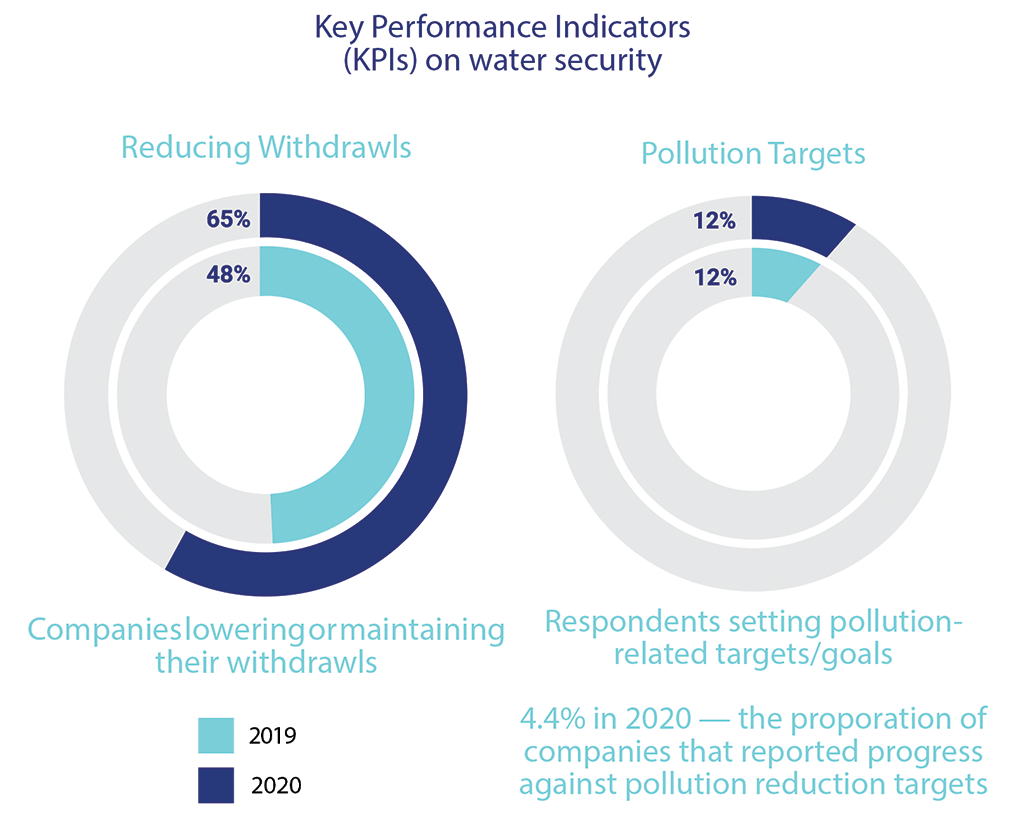 Key Performance Indicators (KPIs) on water security.  Reducing Withdrawls. Pollution Targets. Respondents setting pollution-related targets/goals 4.4% in 2020 — the proporation of companies that reported progress against pollution reduction targets.