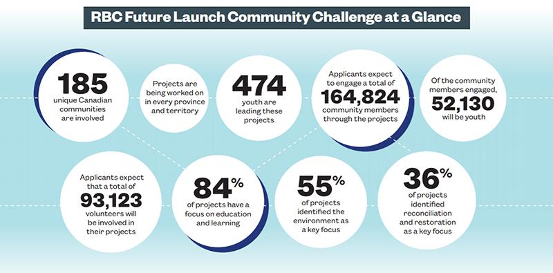 RBC Future Launch Community Challenge Infographic