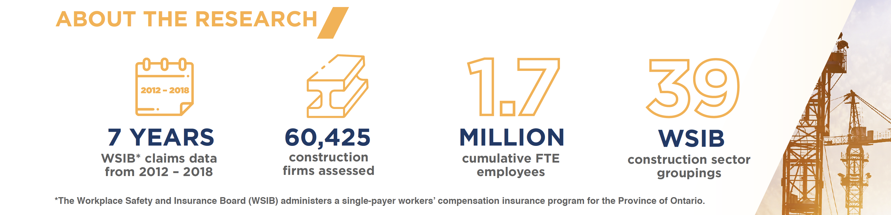 7 years WSIB* claims data from 2012 -2018. 60425 construction firms assessed. 1.7 million cumulative FTE employees. 39 WSIB construction sector groups. The workplace safety and insurance board (WSIB) administers a single-payer workers' compensation insurance program for the province of Ontario