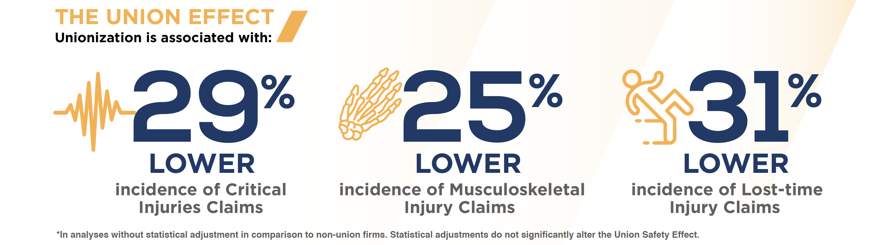 The union effect. Unionization is associated with: 29 percent lower incidence of critical injuries claims. 25. percent lower incidence of musculoskeletal injury claims. 31 percent lower incidence of lost time injury claims. In analyses without statistical adjustment in comparison to non-union firms. Statistical adjustments do not significantly alter the union safety effect.