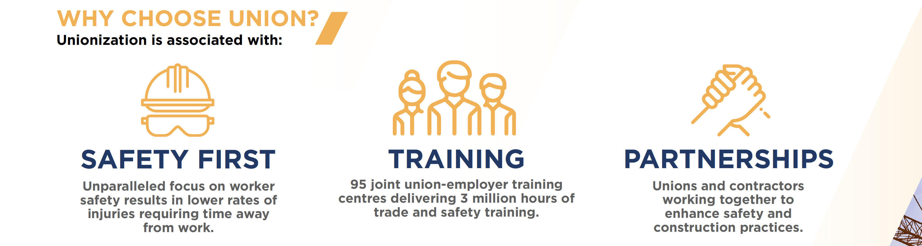 Why choose union? Unionization is associated with: Safety first unparalleled focus on worker safety results in lower rates of injuries requiring time away form work. Training 95 join union-employer train centres delivering 3 million hours of trade and safety training Partnerships unions and contractors working together to enhance safety and construction practices.