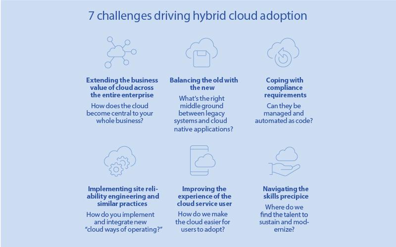 IBM cloud computing infographic