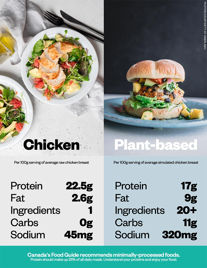 chicken plant based infographic