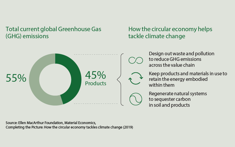 greenhouse gas emissions infographic