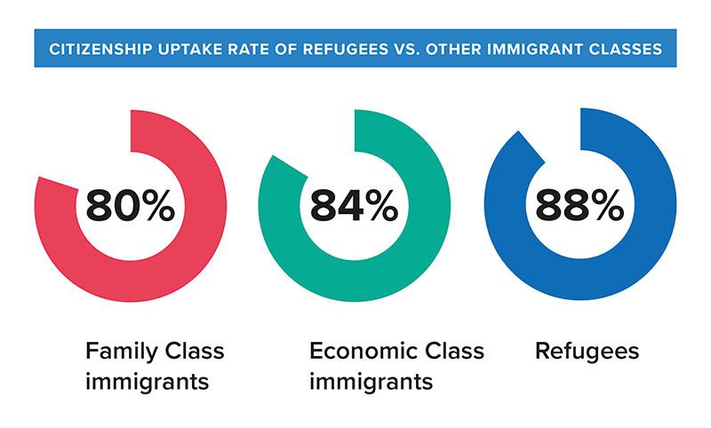 refugee citizenship uptake