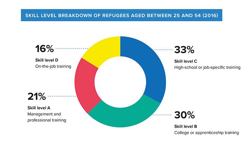 refugee skill level
