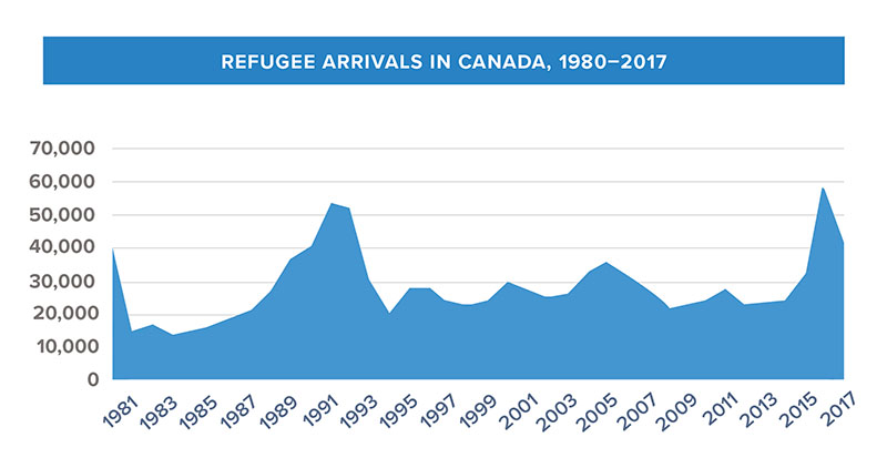 refugee arrivals in canada