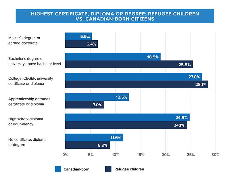 refugee education level