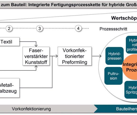 Schlüsseltechnologie Hybrider Leichtbau