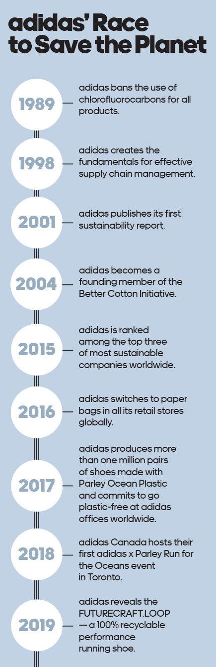adidas' Race to Save the Planet infographic