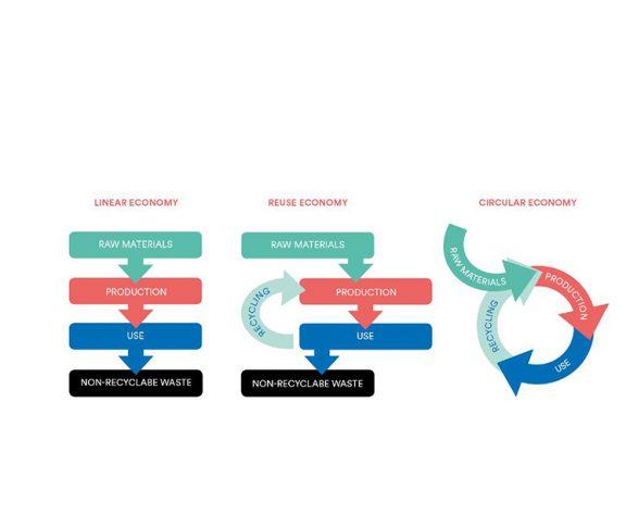 Figur av gjennvinningsøkonomi