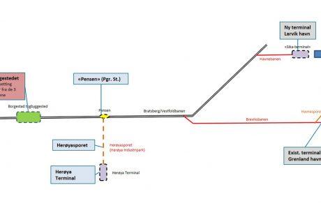 Illustrasjon over godstog-linje