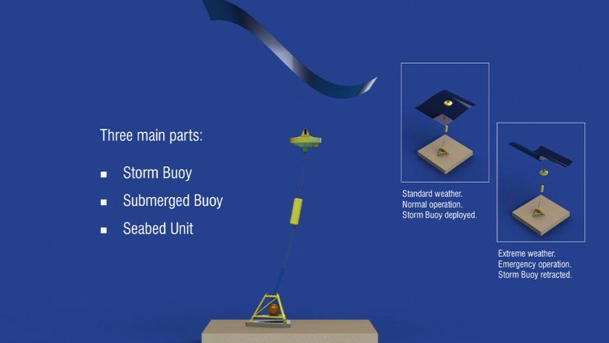 Illustrasjon av hvordan stormbøyen fungerer i praksis