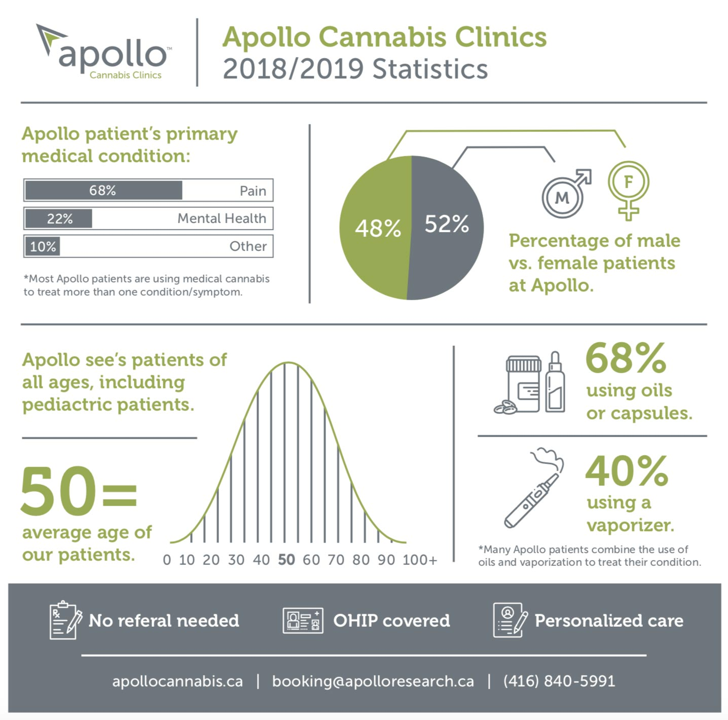 Apollo Cannabis Clinics Statistics 2018/19