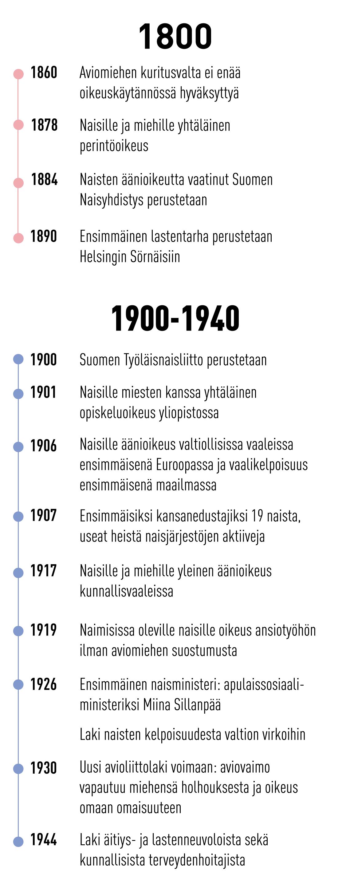 Tasa-arvo 1800-1940 luvulla.