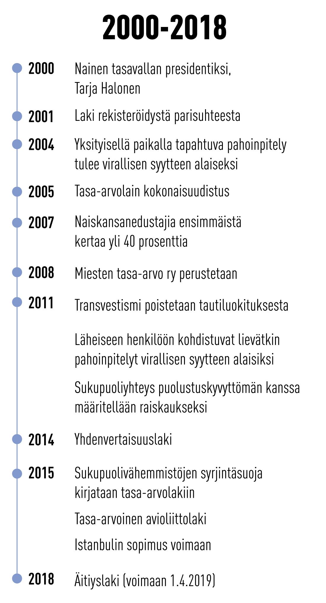 Tasa-arvo 2000-2018 luvulla.