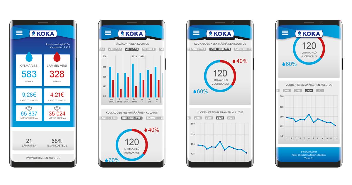 Kaikkien Koka Oy:n vedenmittausjärjestelmien kulutuslukemat on luettavissa paitsi mittarin taulusta myös mobiilisovelluksesta.