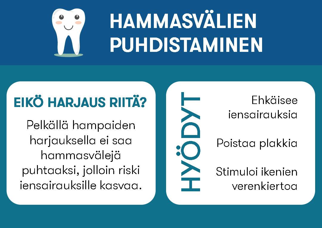Hammasvälien puhdistaminen  Eikö harjaus riitä? Pelkällä harjauksella ei saa hammasvälejä puhtaaksi, jolloin riski iensairauksille kasvaa.  Hyödyt. Ehkäisee iensairauksia, poistaa plakkia ja stimuloi ikenien verenkiertoa.