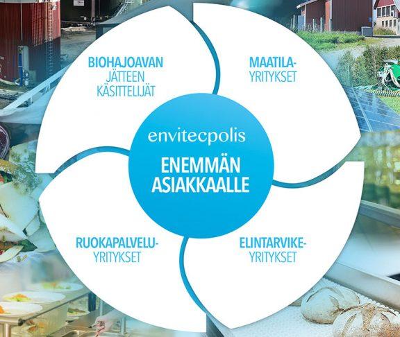 Envitecpolis