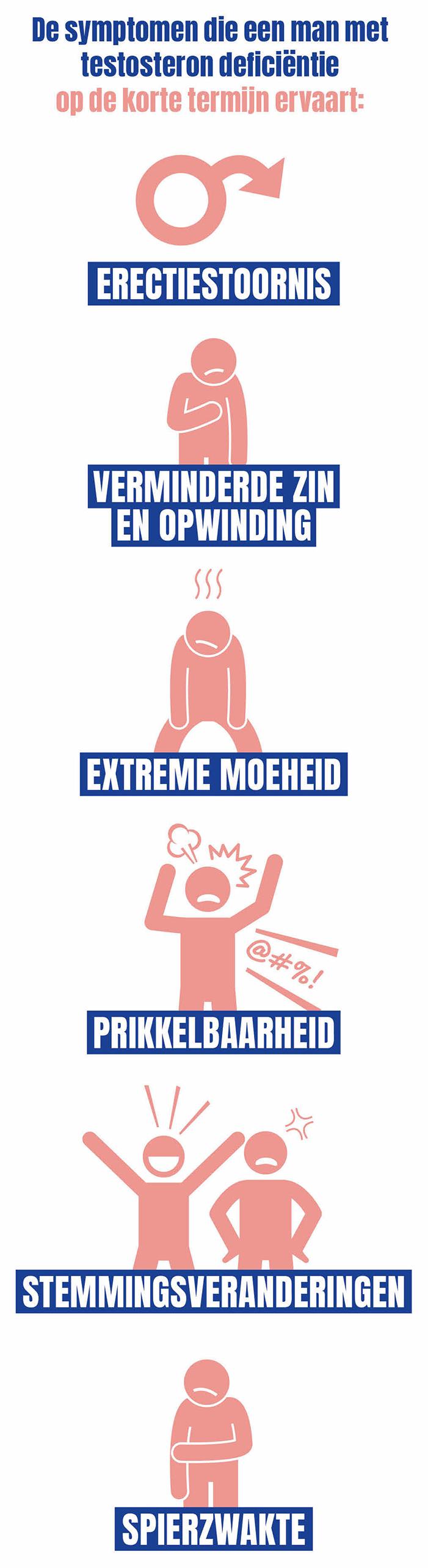 De symptomen van testosterondeficiëntie: erectiestoornis, verminderde zin en opwinding, extreme moeheid, prikkelbaarheid, stemmingsveranderingen en spierzwakte.