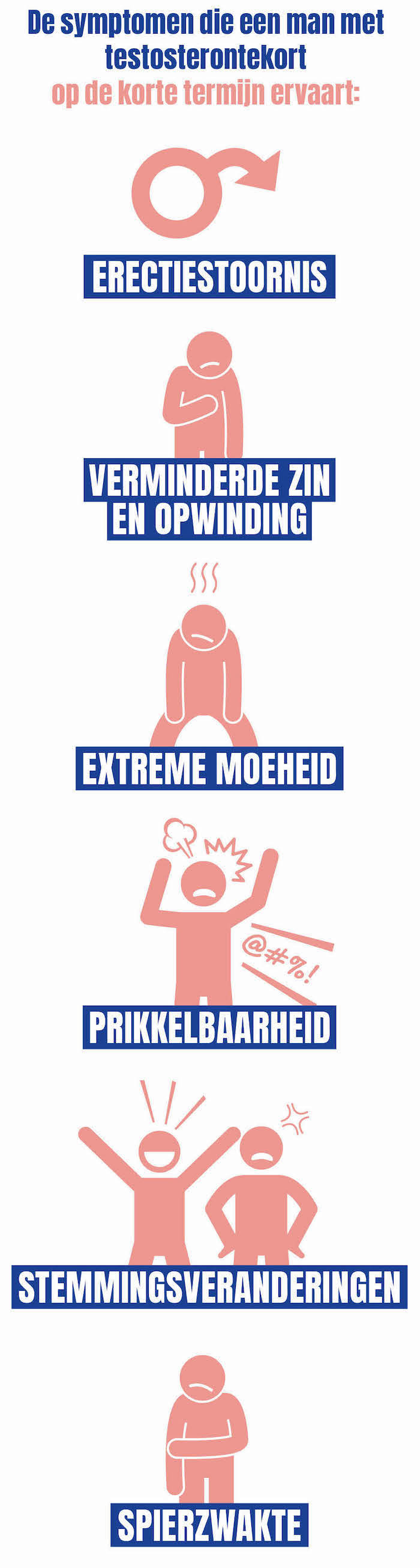 Infographic testosterontekort: erectiestoornis, verminderde zin en opwinding, extreme moeheid, prikkelbaarheid, stemmingsveranderingen en spierzwakte.
