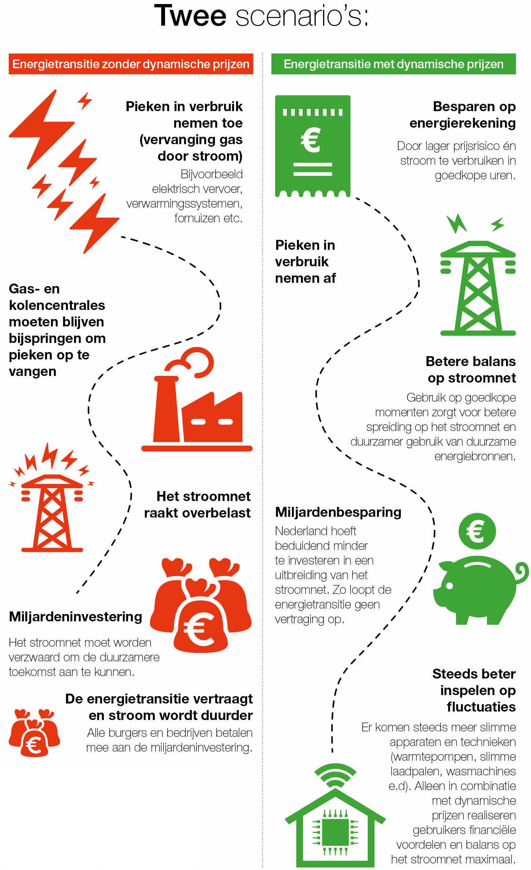Infographic NieuweStroom